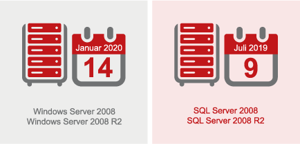 Supportende Microsoft SQL Server 2008 und Windows Server 2008