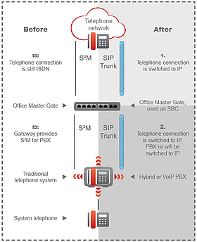 All-IP - Step by step to future telephony