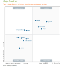 Gartner Magic Quadrant SAM Managed Services