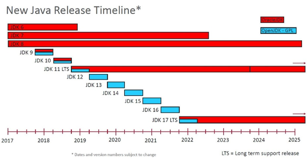New Java Release Timeline (Quelle: https://www.oracle-azlan.de/java-software/)